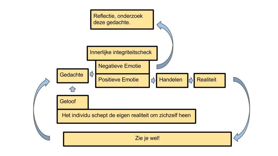 5 stappen cyclus met integriteitscheck