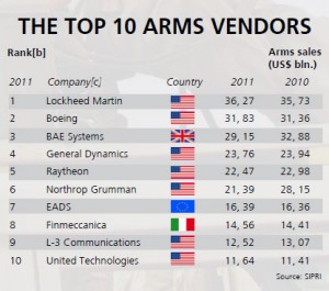 De top 10 bedrijven die flink verdienen aan oorlog door afzet van hun oorlogsmateriaal.